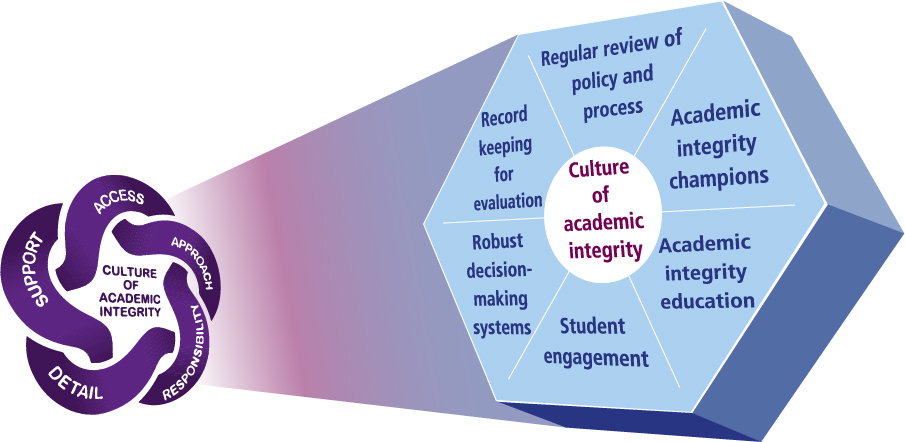 academic writing integrity The academic community has its own practices and standards for writing and  research that are often quite different from those students have encountered.