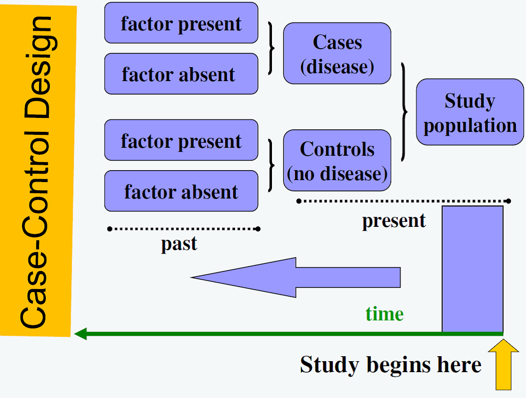 define case control study design While a case-control study design offers less support for a causation hypothesis than the longer and more case definition and measures lesson 3.