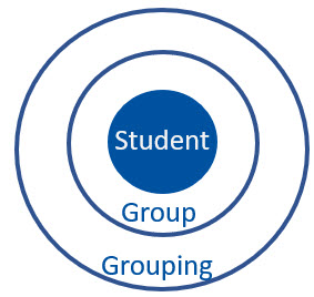 circle diagram showing groups