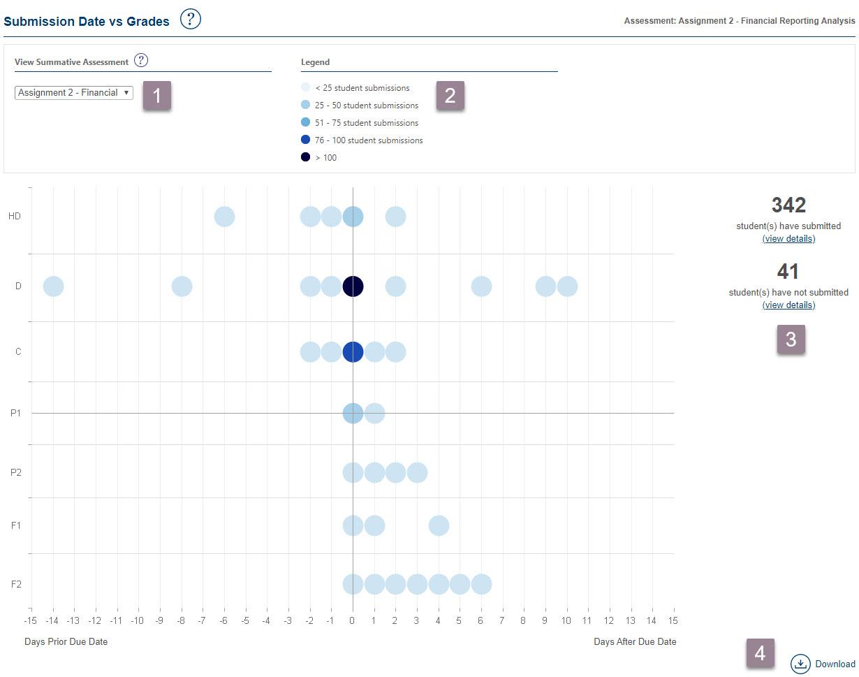 assessment report - date vs grade
