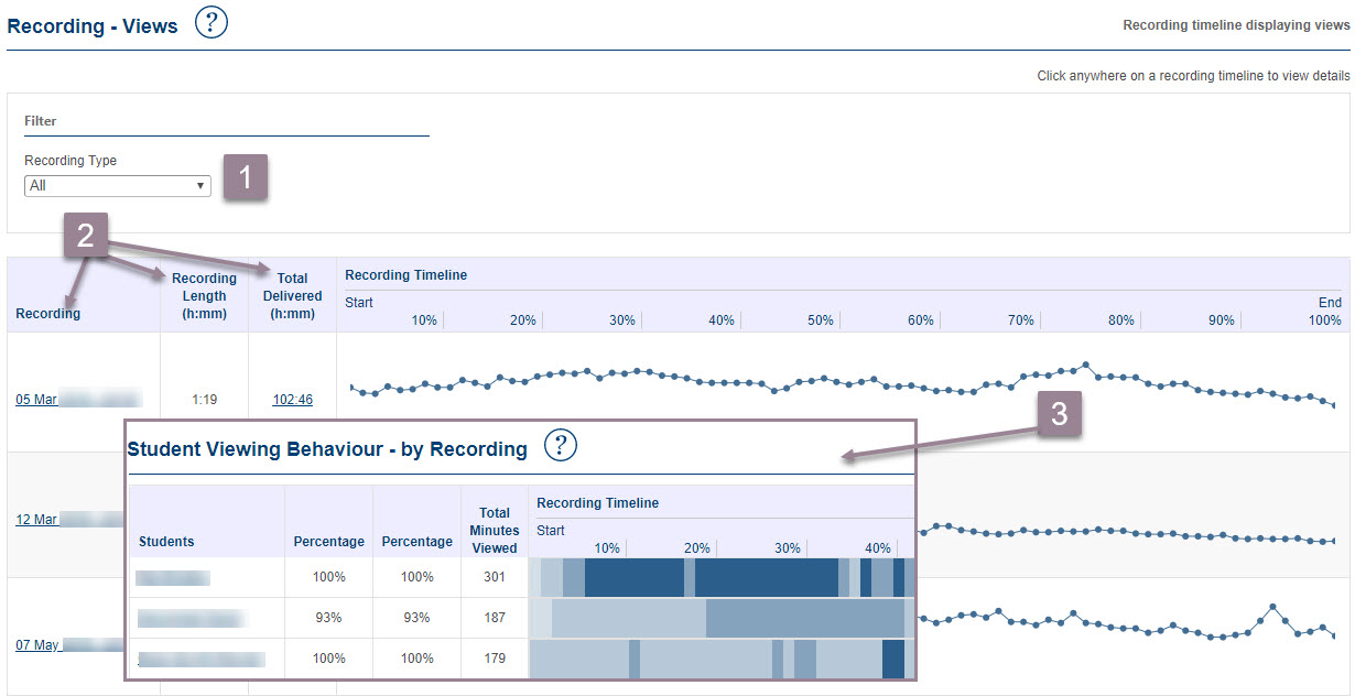 Screenshot of the Recording - Views dashboard showing how to use the reports as outlined in above text