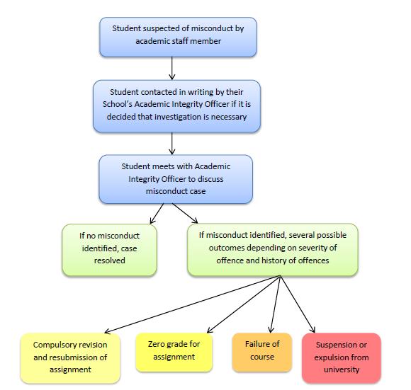 AI process flow chart