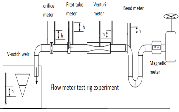 flow measuring apparatus Flow measurement and instrumentation is dedicated to disseminating the latest research results on all aspects of flow measurement, in both closed.