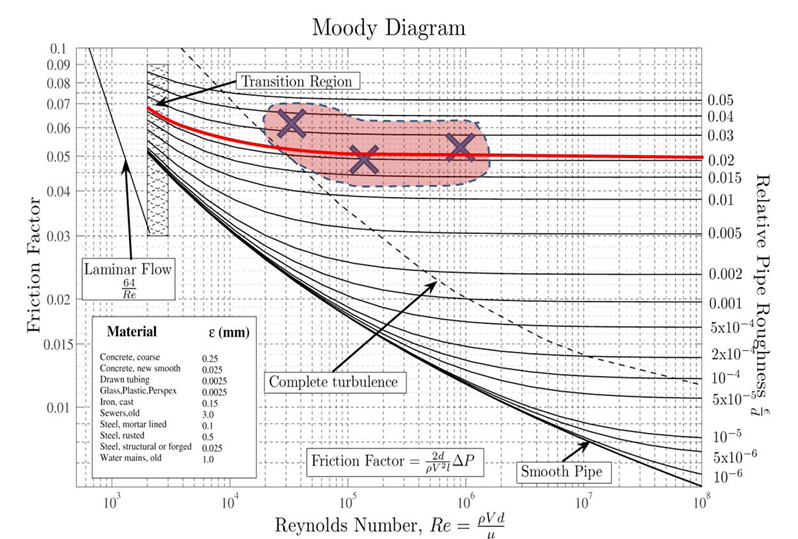 Practical 3 friction and minor losses in pipes calculations moody ccuart Gallery