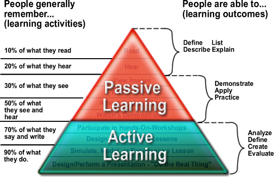 Active learning pyramid [Source: http://plpnetwork.com/2015/03/10/shift-active-learning-technology-answer/]