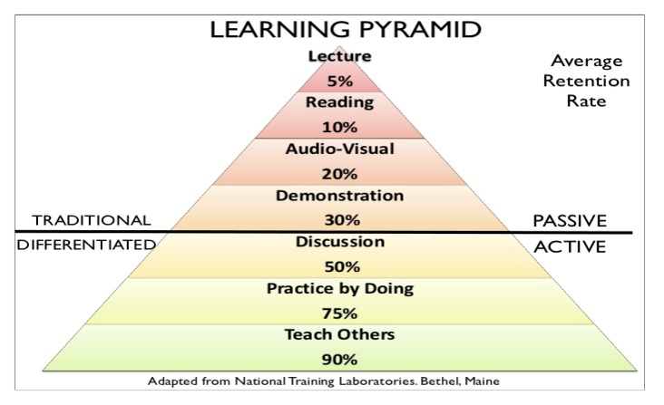 The learning pyramid [Source: http://www.uinjkt.ac.id/en/student-centered-lerning/]