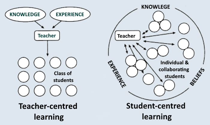 Image result for student centered learning