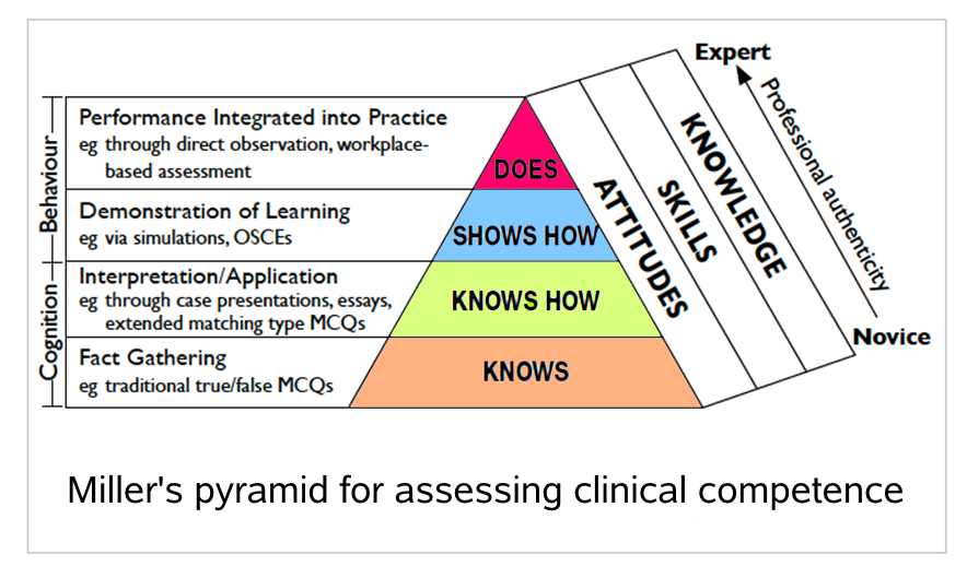 Miller's pyramid [Source: http://www.faculty.londondeanery.ac.uk/e-learning/setting-learning-objectives/some-theory]