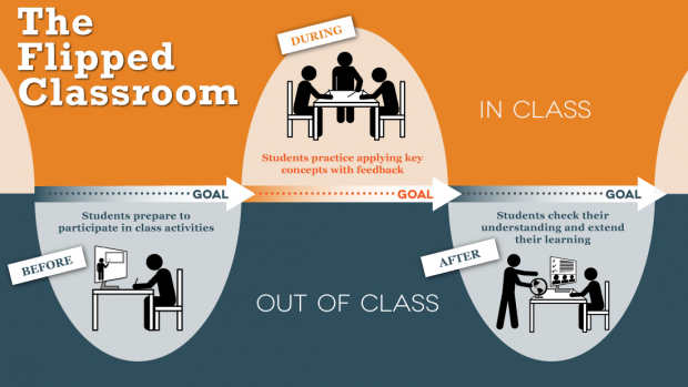 Flipped classroom [Source: http://facultyinnovate.utexas.edu/teaching/flipping-a-class]