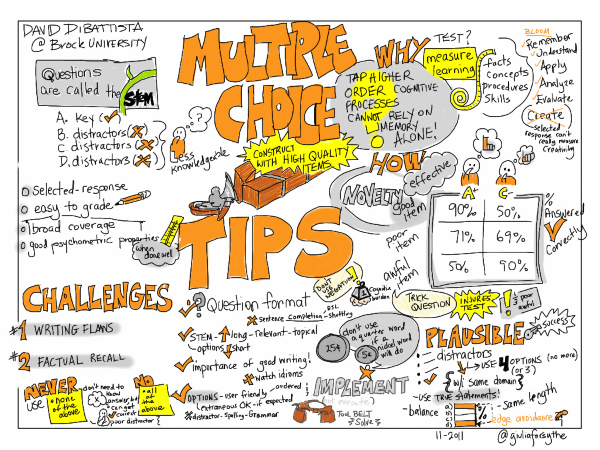 MC tips [Source: https://www.studentvillage.co.za/student-life-how-to/multiple-choice-questions-are-tricky-but-here-s-how-to-master-it]
