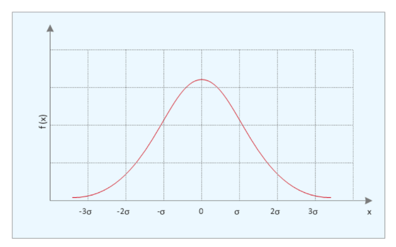 Norm-referenced bell curve