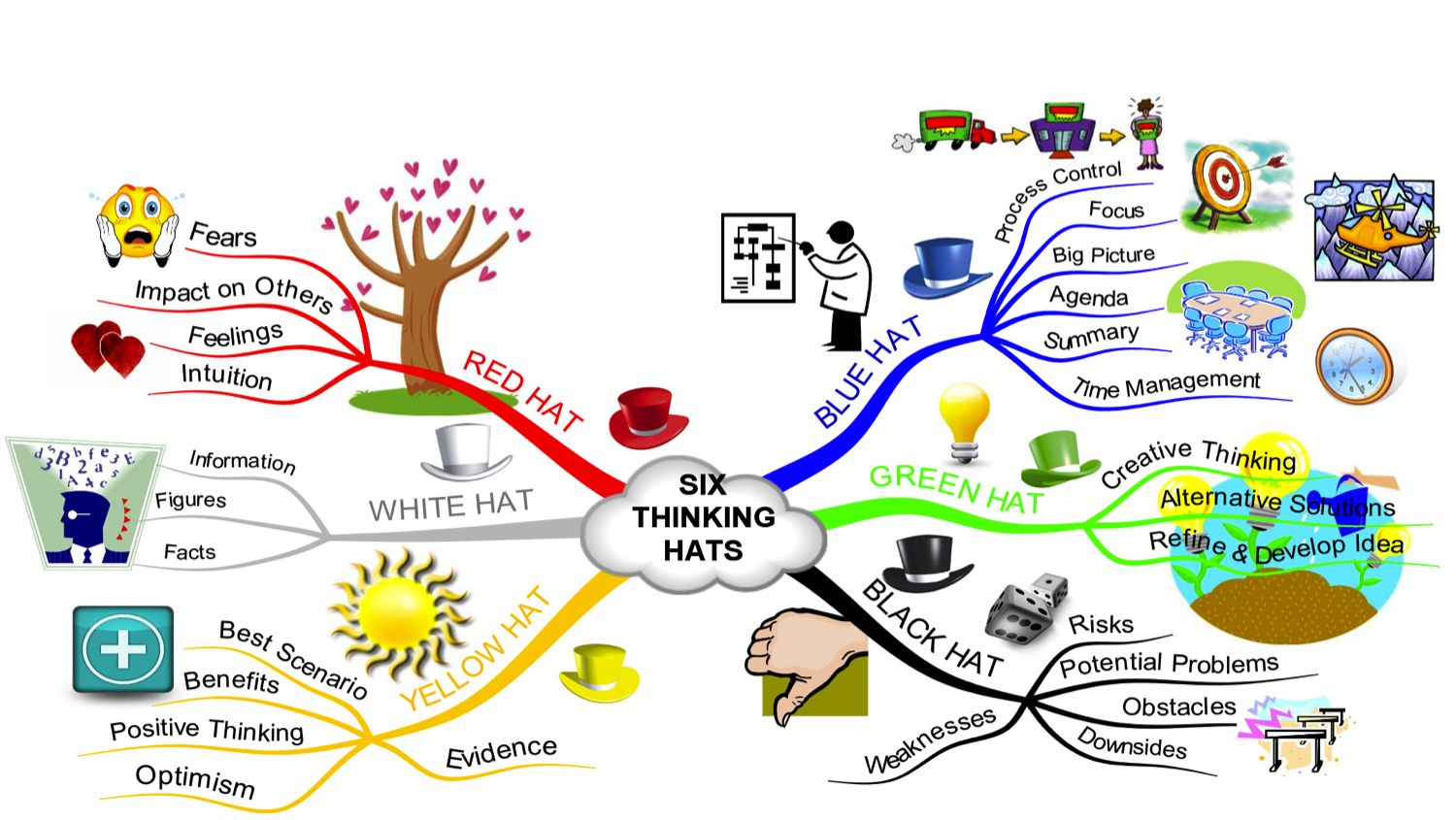 Thinking and mind tools: De Bono's 6 Hats
